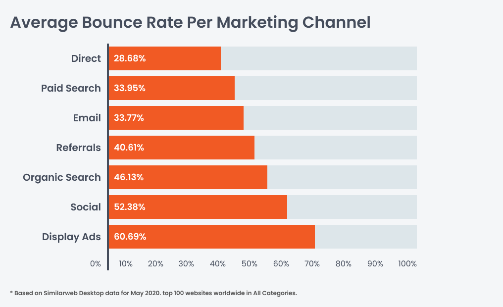 Bounce rate of marketing channels