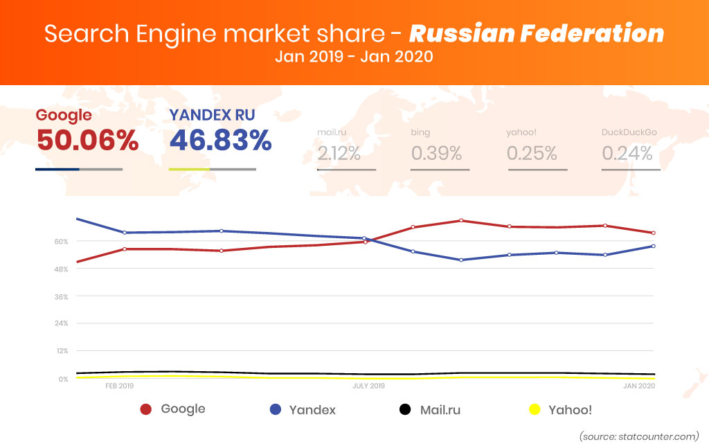 top search engines in russia