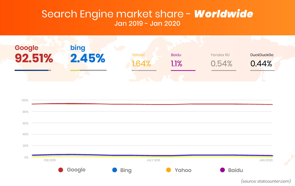 top search engines wordwide
