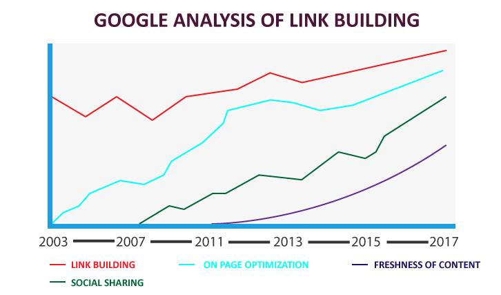 Link Building Analysis
