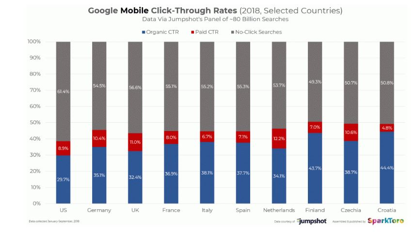 mobile ctr of Google country-wise