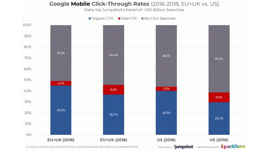 mobile ctr of Google