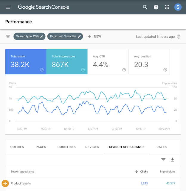 Products Results in Search Console