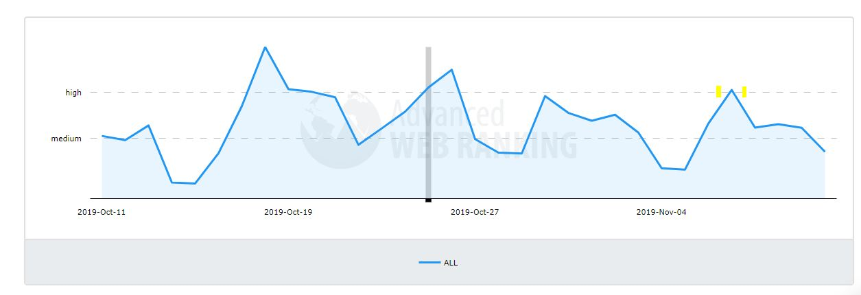 November Google Algorithm - Advanced Web Analytics Algorithm Tracker