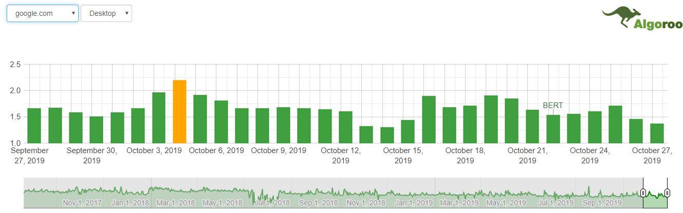 Data from Google Algorithm Tracker - Algoroo
