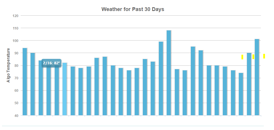 August Google Algorithm - Moz Weather Algorithm Tracker