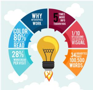 create infographic content