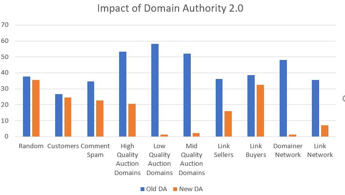 impact of moz domain authority 2.0