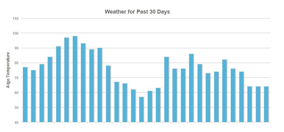Data from Google Algorithm Tracker - MozCast
