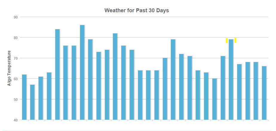 November Google Algorithm - Moz Weather Algorithm Tracker