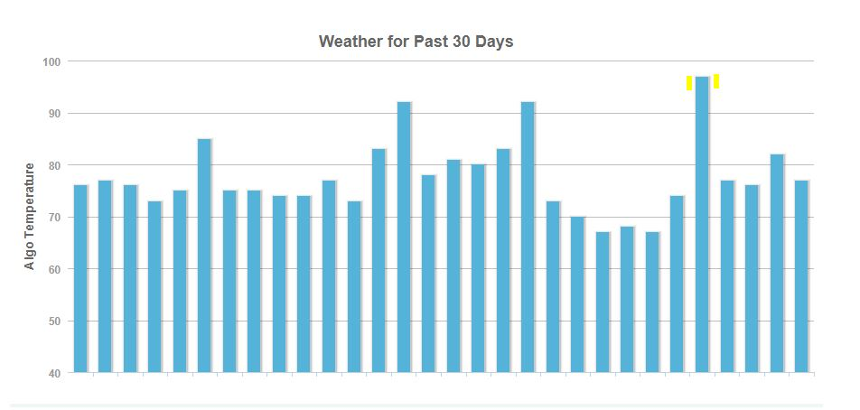 September Google Algorithm - Moz Weather Algorithm Tracker