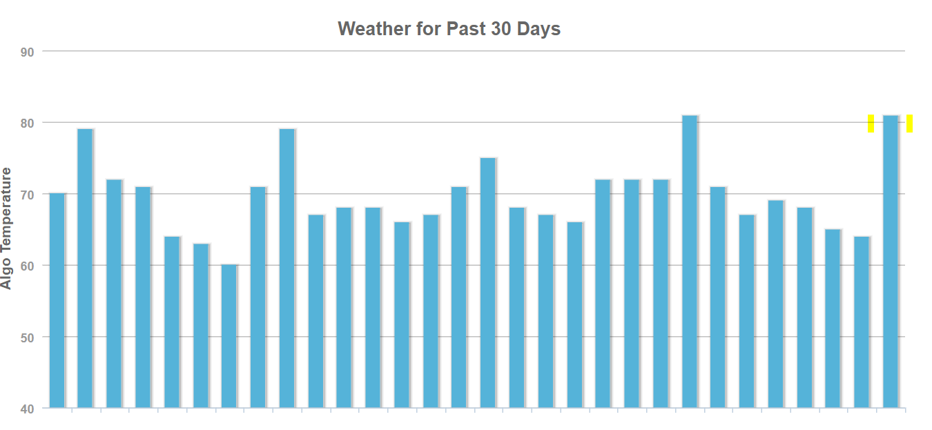 November Google Algorithm Update - Moz Weather