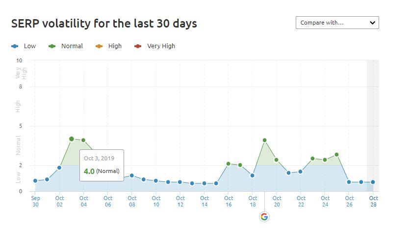 Data from Google Algorithm Tracker - SEMRUSH Sensor