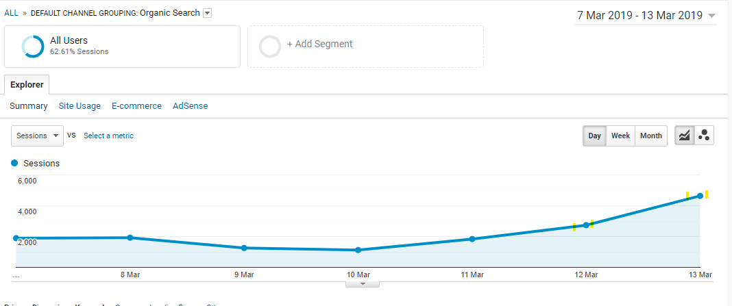 Traffic Improvement after Google Algorithm Update