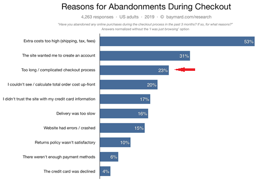 CRO Check Out Abandonment