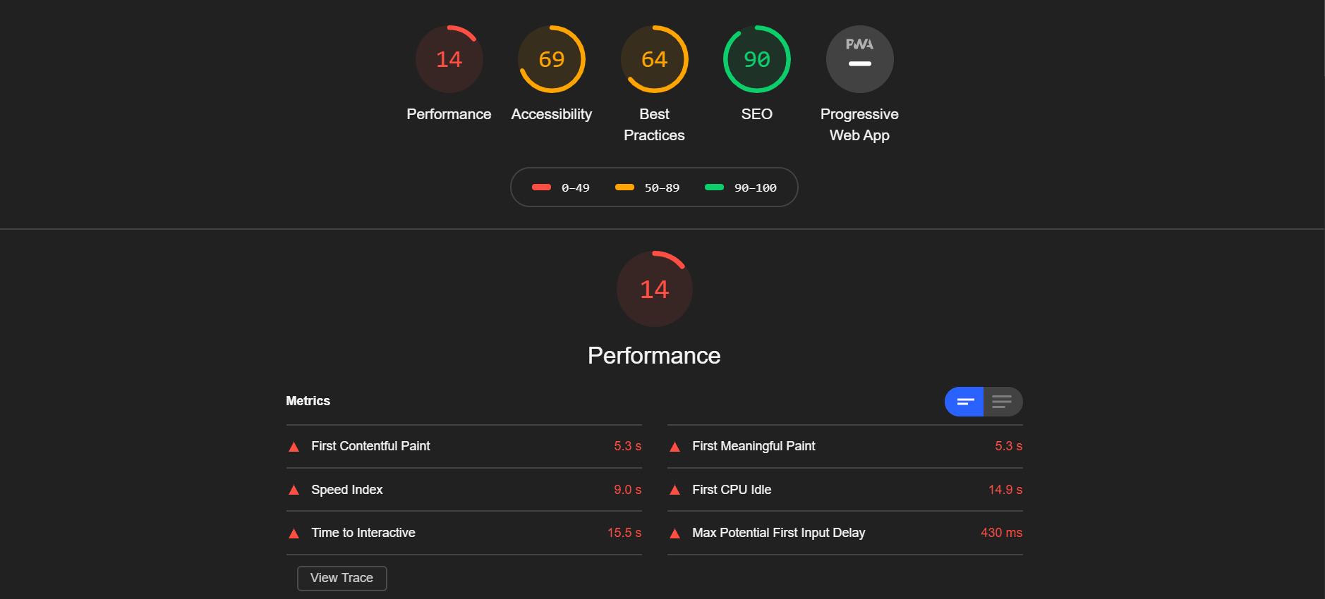 Google LightHouse Tool