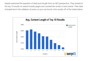 Average length of content