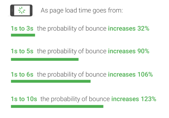 Optimize site speed