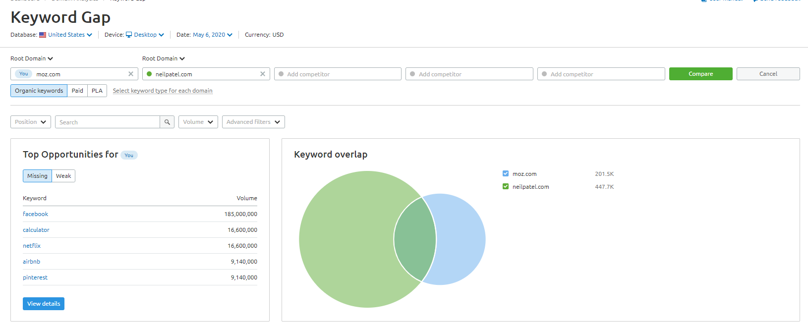 Keyword GAP for competitor analysis