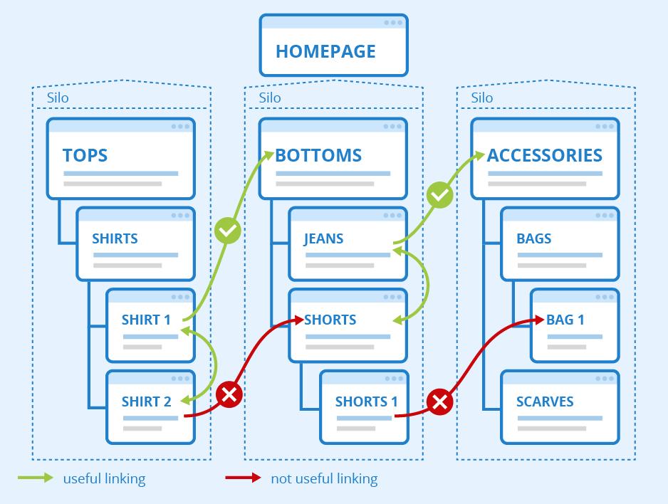 Internal Link Optimization