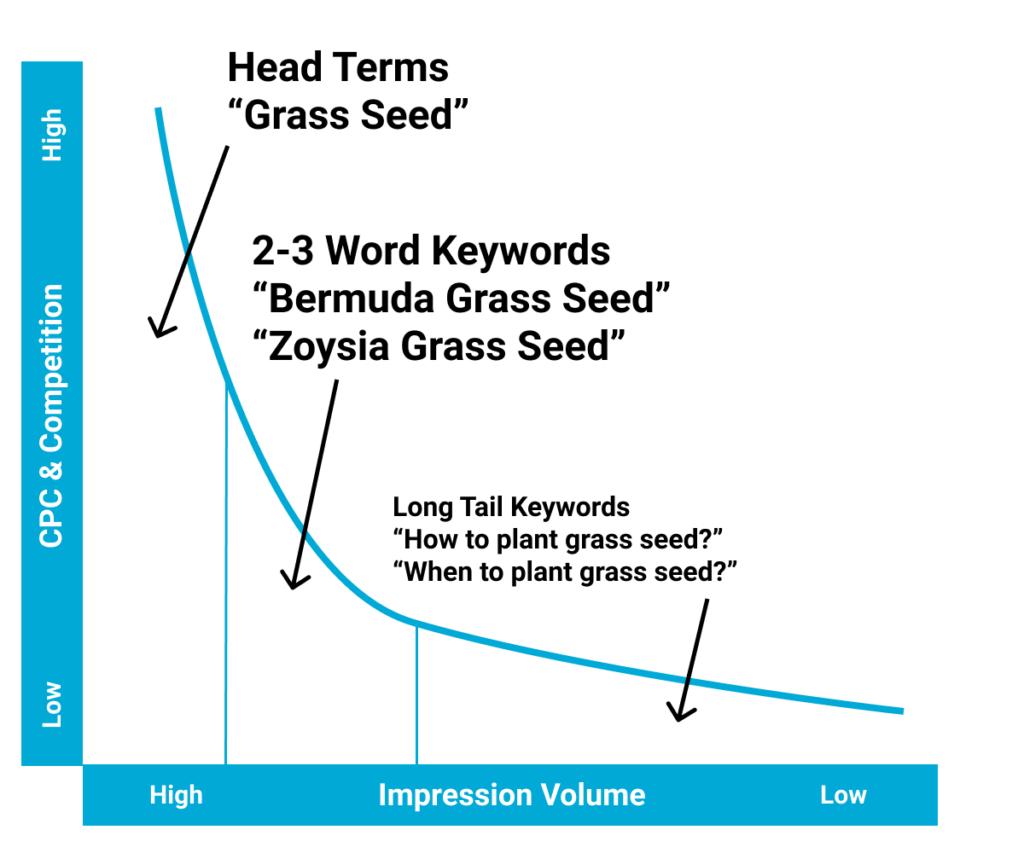 Head Terms vs. Long-Tail Keywords