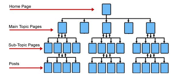 Website URL Structure