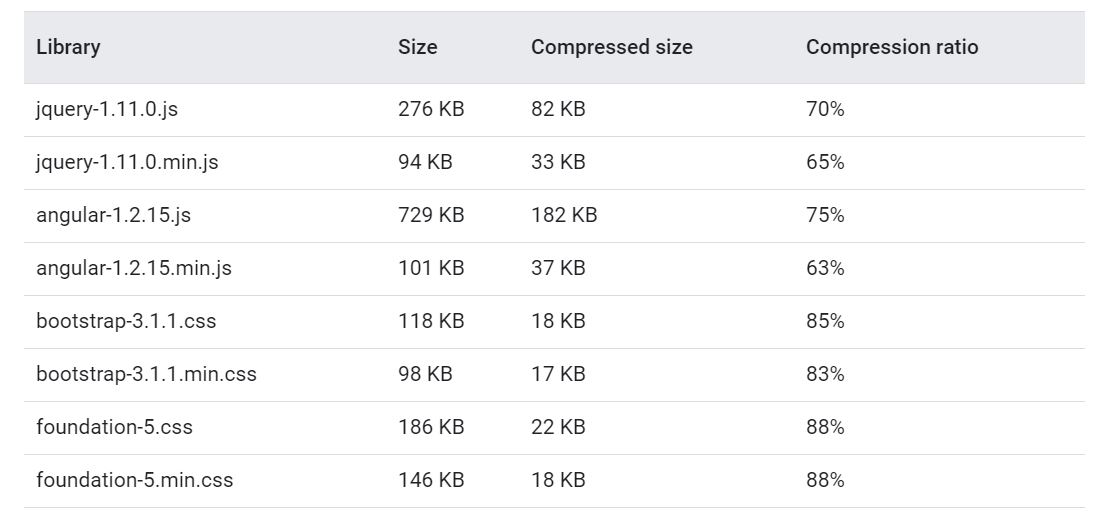 gzip for speed