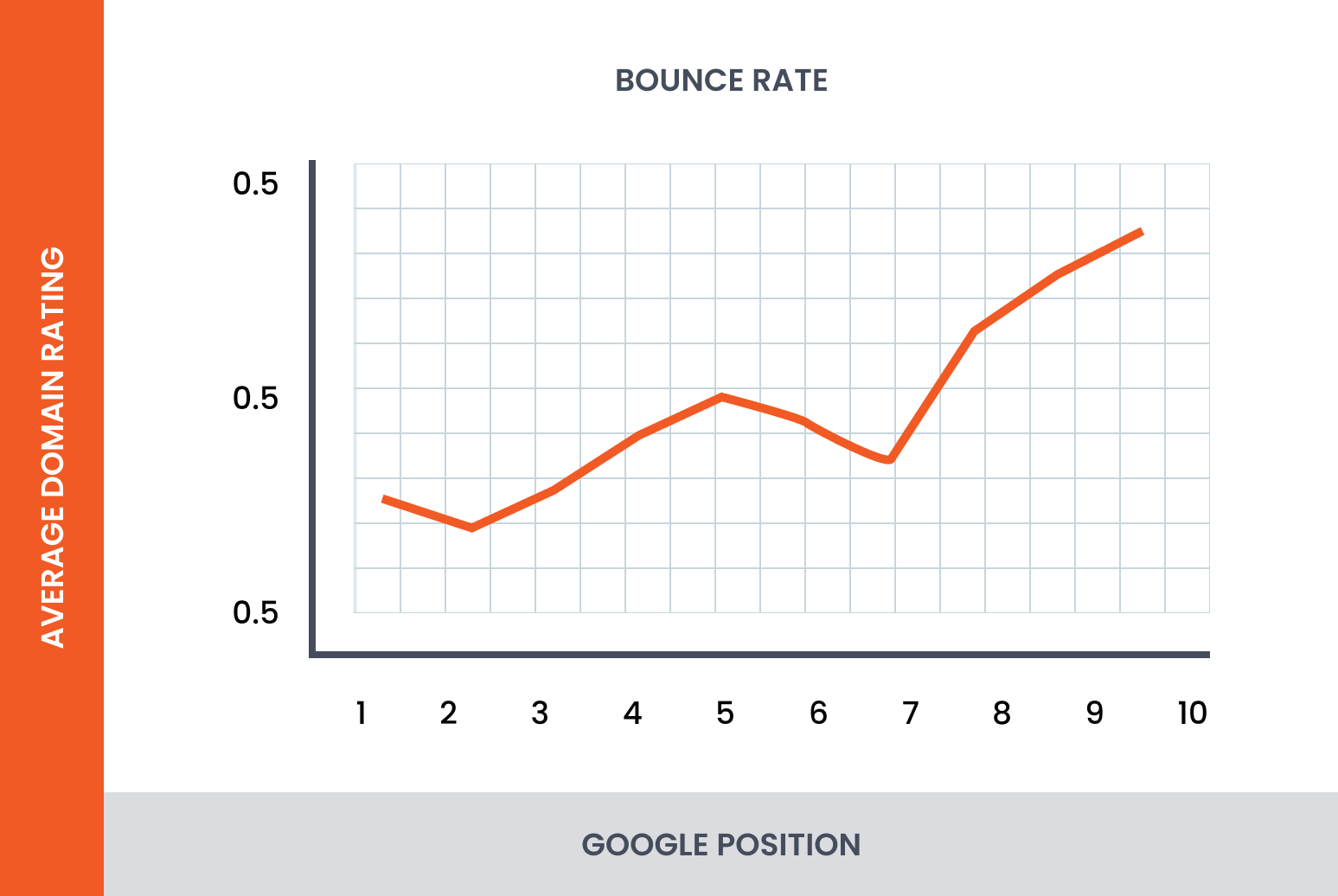 bounce rate as a ranking factor